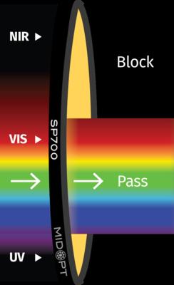 Optický filter MidOpt – SP700 dolný priepust 405 – 690 nm