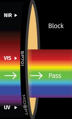 Optický filter MidOpt – SP701 dolný priepust 410 – 690 nm