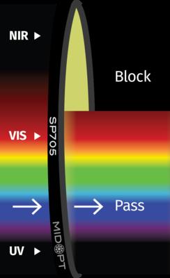 Optický filter MidOpt – SP705 dolný priepust 370 – 630 nm