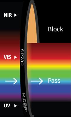 Optický filter MidOpt – SP730 dolný priepust 400 – 710 nm