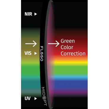 Optický filter MidOpt – FL550 vyváženie farieb v pásme 400 – 700 nm - 1