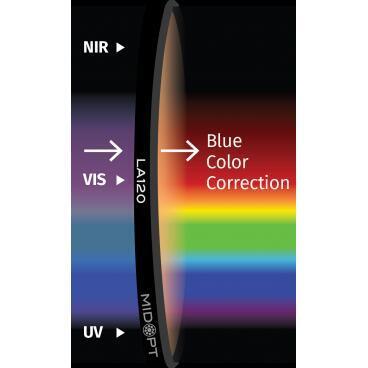 Optický filter MidOpt – LA120 vyváženie farieb v pásme 400 – 700 nm - 1