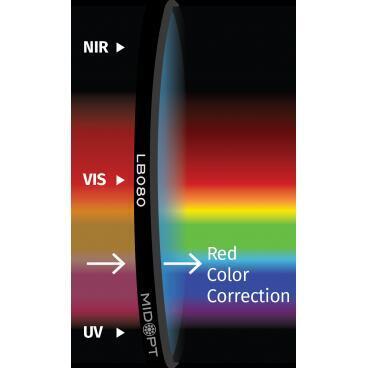 Optický filter MidOpt – LB080 vyváženie farieb v pásme 400 – 700 nm - 1