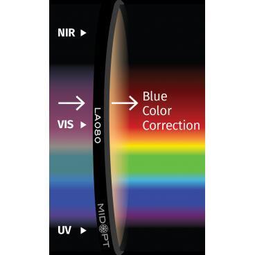 Optický filter MidOpt – LA080 vyváženie farieb v pásme 400 – 700 nm - 1
