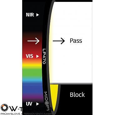 Optický filter MidOpt – LP470 horný priepust 480 – 1100 nm - 1
