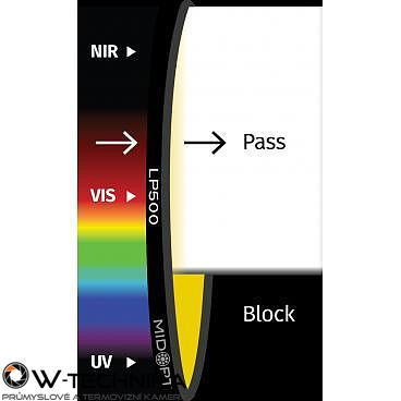 Optický filter MidOpt – LP500 horný priepust 510 – 1100 nm - 1