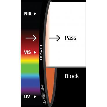 Optický filter MidOpt – LP530 horný priepust 545 – 1100 nm - 1