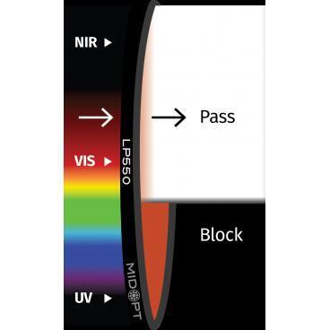 Optický filter MidOpt – LP550 polarizačný v pásme 560 – 1100 nm - 1