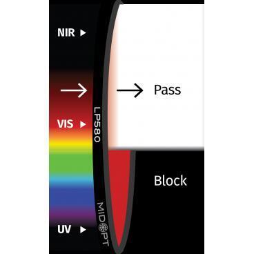 Optický filter MidOpt – LP580 polarizačný v pásme 585 – 1100 nm - 1