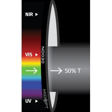 Optický filter MidOpt – ND030 útlmový v pásme 425 – 675 nm - 1