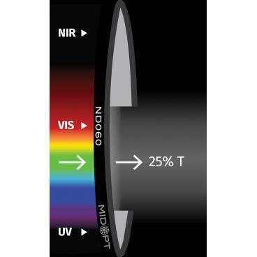 Optický filter MidOpt – ND060 útlmový v pásme 425 – 675 nm - 1