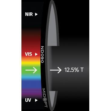 Optický filter MidOpt – ND090 útlmový v pásme 425 – 675 nm - 1