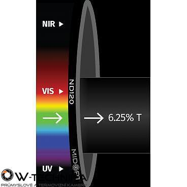 Optický filter MidOpt – ND120 útlmový v pásme 425 – 675 nm - 1