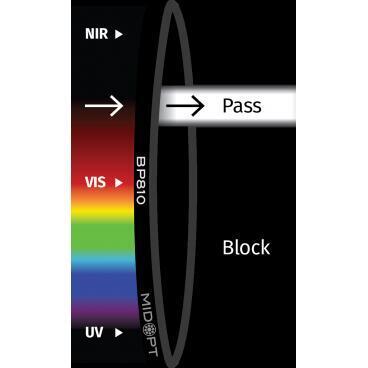 Optický filter MidOpt – BN810 pásmový priepust 798 – 820 nm - 1