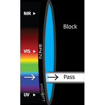 Optický filter MidOpt – BP470 pásmový priepust 425 – 495 nm - 1
