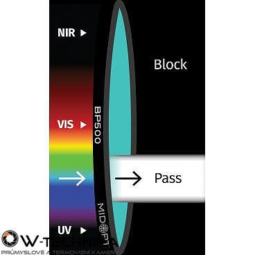 Optický filter MidOpt – BP500 pásmový priepust 440 – 555 nm - 1
