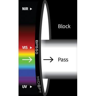 Optický filter MidOpt – BP550 pásmový priepust 410 – 690 nm - 1
