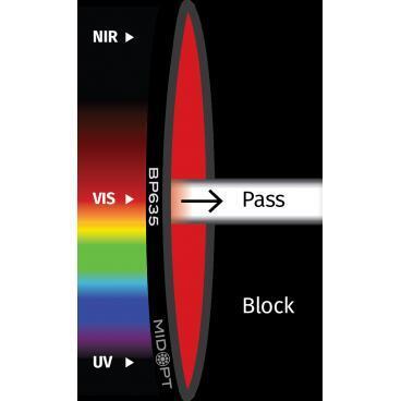 Optický filter MidOpt – BP635 pásmový priepust 615 – 645 nm - 1