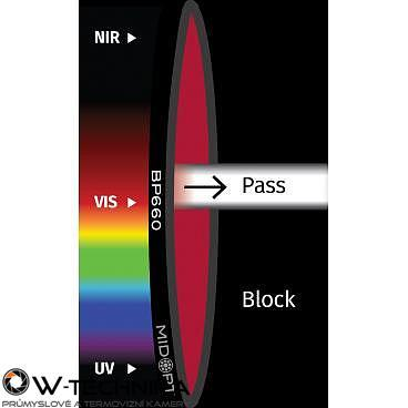 Optický filter MidOpt – BP660 pásmový priepust 640 – 680 nm - 1