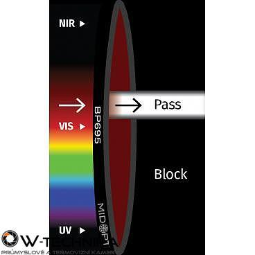 Optický filter MidOpt – BP695 pásmový priepust 680 – 720 nm - 1