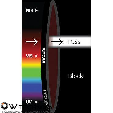Optický filter MidOpt – BP735 pásmový priepust 715 – 780 nm - 1
