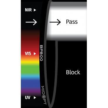 Optický filter MidOpt – BP800 pásmový priepust 745 – 950 nm - 1