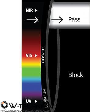 Optický filter MidOpt – BP880 pásmový priepust 845 – 930 nm - 1