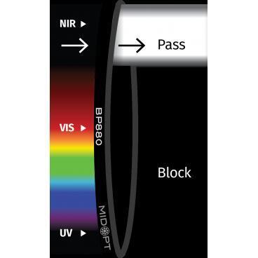 Optický filter MidOpt – BP850 pásmový priepust 820 – 910 nm - 1