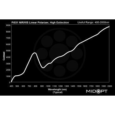 Optický filter MidOpt – Pi031 polarizačný v pásme 400 – 2000 nm