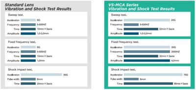 Objektív VS Technology VS-MCA 4 až 75 mm - 2