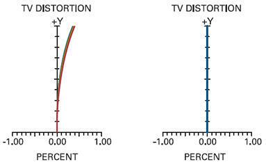 Objektív VS Technology VS-TCH - 2