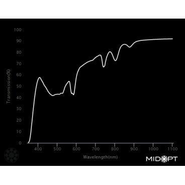 Optický filter MidOpt – FL550 vyváženie farieb v pásme 400 – 700 nm - 2