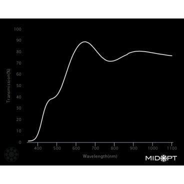 Optický filter MidOpt – LA120 vyváženie farieb v pásme 400 – 700 nm - 2