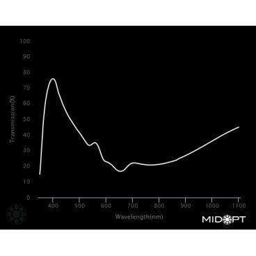 Optický filter MidOpt – LB080 vyváženie farieb v pásme 400 – 700 nm - 2