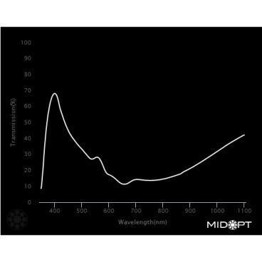 Optický filter MidOpt – LB120 vyváženie farieb v pásme 400 – 700 nm - 2
