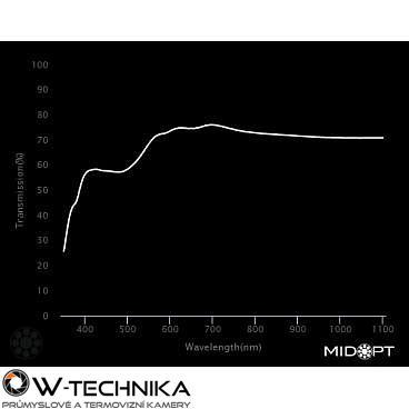 Optický filter MidOpt – LA080 vyváženie farieb v pásme 400 – 700 nm - 2