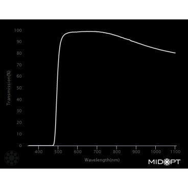 Optický filter MidOpt – LP500 horný priepust 510 – 1100 nm - 2