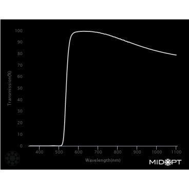 Optický filter MidOpt – LP530 horný priepust 545 – 1100 nm - 2