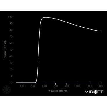 Optický filter MidOpt – LP550 polarizačný v pásme 560 – 1100 nm - 2