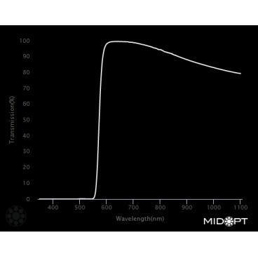 Optický filter MidOpt – LP580 polarizačný v pásme 585 – 1100 nm - 2