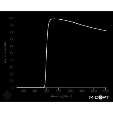 Optický filter MidOpt – LP590 horný priepust 605 – 1100 nm - 2