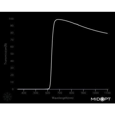 Optický filter MidOpt – LP630 horný priepust 645 – 1100 nm - 2