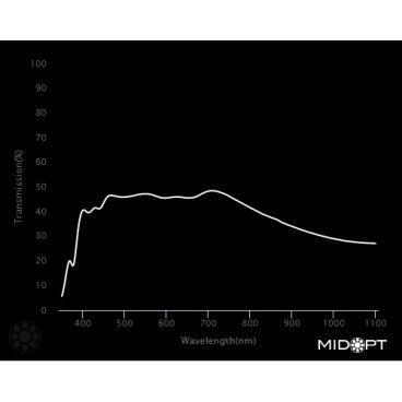 Optický filter MidOpt – ND030 útlmový v pásme 425 – 675 nm - 2