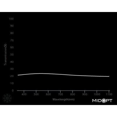 Optický filter MidOpt – Ni060 útlmový v pásme 400 – 2000 nm - 2