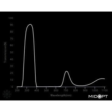 Optický filter MidOpt – BP324 pásmový priepust 290 – 365 nm - 2