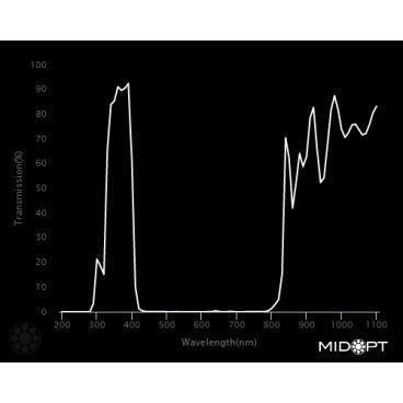 Optický filter MidOpt – BP365 pásmový priepust 335 – 400 nm - 2