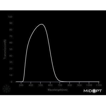 Optický filter MidOpt – BP500 pásmový priepust 440 – 555 nm - 2
