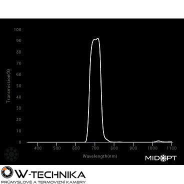Optický filter MidOpt – BP695 pásmový priepust 680 – 720 nm - 2