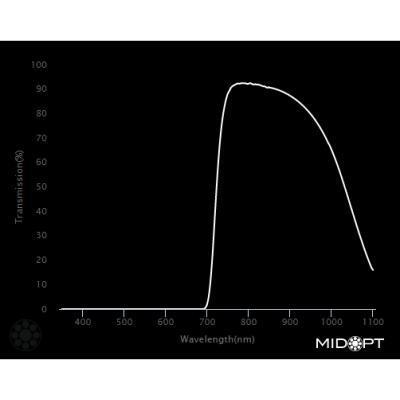 Optický filter MidOpt – BP800 pásmový priepust 745 – 950 nm - 2