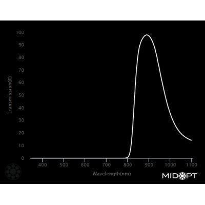 Optický filter MidOpt – BP850 pásmový priepust 820 – 910 nm - 2